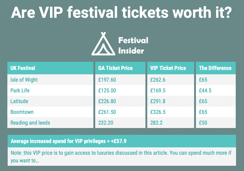 GA vs VIP ticket prices